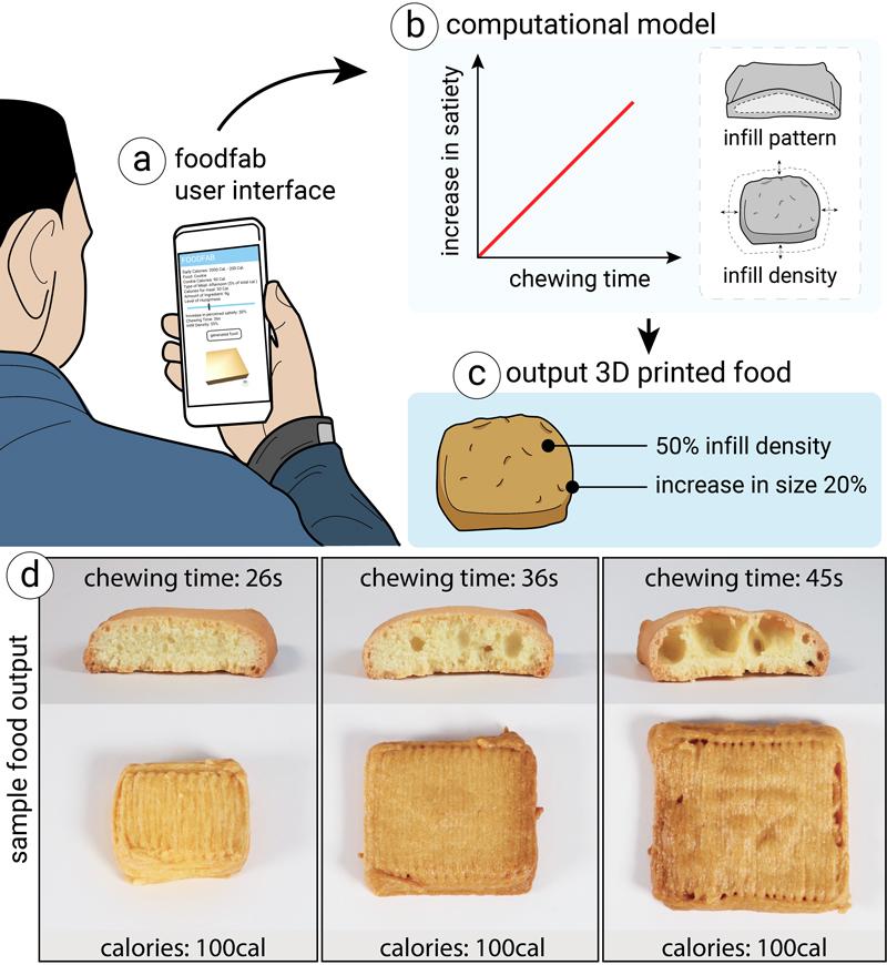 Foodfab Creating Food Perception Illusions Using Food 3d Printing